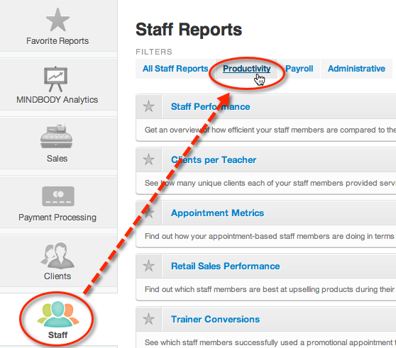 Staff Performance report – Staff Report